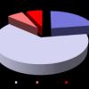 COMPLEMENTAIRE SANTE PLASTICIA : 88% des souscripteurs satisfaits